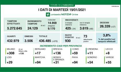 Covid Lombardia: scende al 3,8% il dato dei nuovi positivi I NUMERI DEL 19 GENNAIO