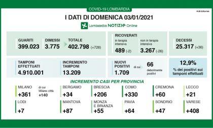 Covid: in Lombardia si alza ancora la percentuale di positivi (12,9%) I DATI DEL 3 GENNAIO