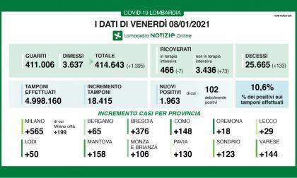 Covid: in Lombardia altri 133 decessi I DATI DELL'8 GENNAIO