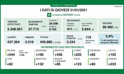 Covid Lombardia: risale l'indice di positivi (5,9%), ma scendono i ricoveri I DATI DEL 21 GENNAIO