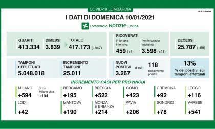 Covid: in Lombardia sale al 13% la percentuale di nuovi positivi I DATI DEL 10 GENNAIO
