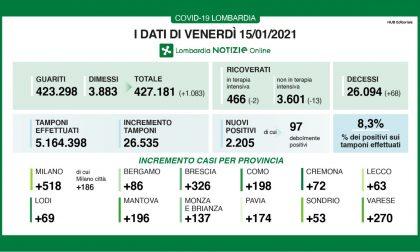 Covid Lombardia: diminuiscono (di poco) i ricoveri, 68 decessi I DATI DEL 15 GENNAIO