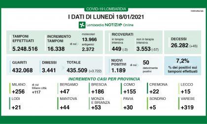 Covid Lombardia: diminuiscono ancora i ricoveri I DATI DEL 18 GENNAIO