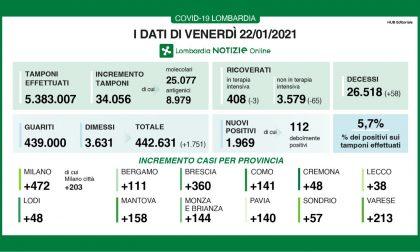Covid Lombardia: scendono ancora i ricoveri I DATI DEL 22 GENNAIO