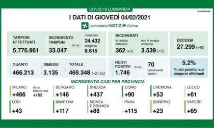 Covid: in Lombardia calano (di poco) i ricoveri