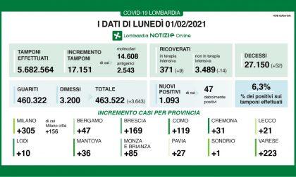 Covid Lombardia, oltre mille positivi in più e 52 morti I DATI DELL'1 FEBBRAIO