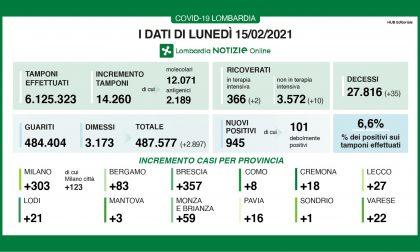 Covid Lombardia: quasi 950 nuovi positivi (6,6% dei tamponi) e 35 decessi