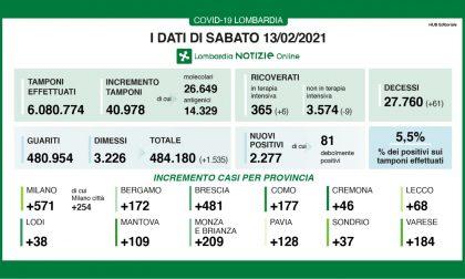 Covid: in Lombardia ci sono oltre duemila positivi. I dati di sabato 13 febbraio