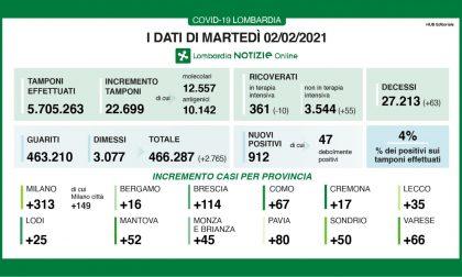 Covid: in Lombardia crolla la percentuale di nuovi positivi (4%)