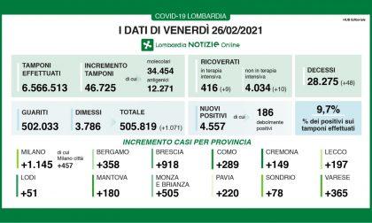 In Lombardia si impenna la percentuale di nuovi positivi Covid: 9,7%