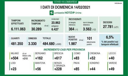 Covid: in Lombardia scendono i ricoveri