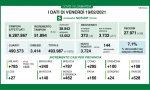 Covid Lombardia: percentuale di positivi in crescita (7,1%)