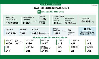 Covid: in Lombardia altri 90 ricoverati in più