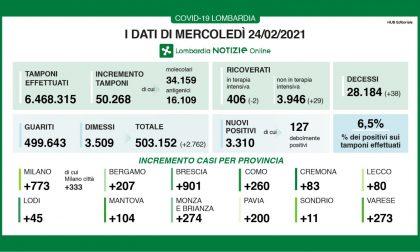 Covid: in Lombardia tremila nuovi positivi su 50mila tamponi