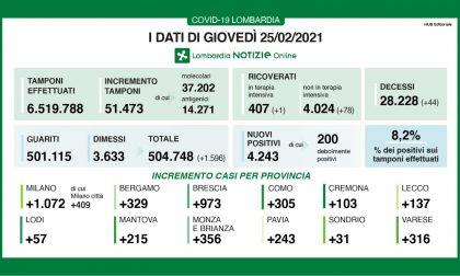 Covid: in Lombardia 79 ricoveri in più e nuovi positivi sopra l'8%