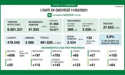 Covid: in Lombardia calano i ricoveri, ma ci sono 2.400 nuovi positivi