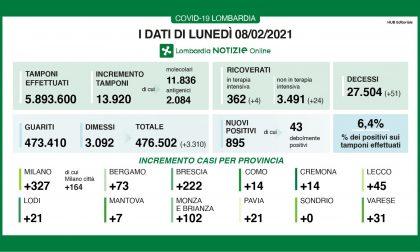 Covid in Lombardia, risalgono i positivi. I dati di lunedì 8 febbraio