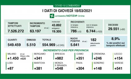 Covid: in Lombardia 92 morti nelle ultime 24 ore
