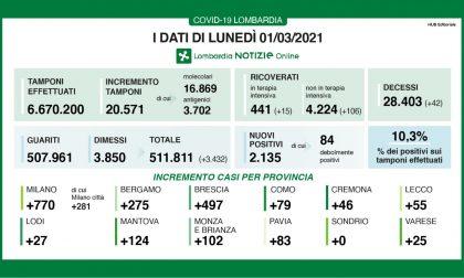 Covid: in Lombardia più di cento ricoveri in 24 ore. E i nuovi positivi sono più del 10%