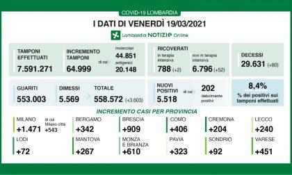 Covid: a Milano e provincia altri 1.400 nuovi positivi