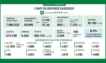 Covid: in Lombardia altri cento morti, ma  tornano a calare i ricoveri
