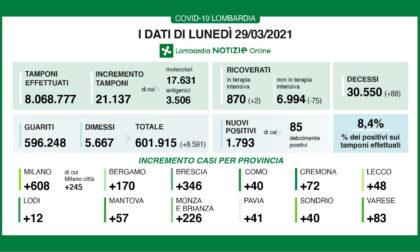 Covid: in Lombardia scendono ancora i ricoveri