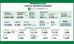 Covid: in Lombardia altri 190 ricoveri in reparto e 26 in Terapia intensiva