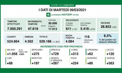 Covid: in Lombardia oltre 200 ricoveri in 24 ore