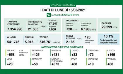 Covid: in Lombardia altri 79 decessi. Indice di nuovi positivi sopra il 10%
