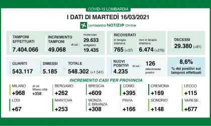 Covid, in Lombardia nuovo boom di ricoveri: +276 in reparto, +37 in Terapia intensiva