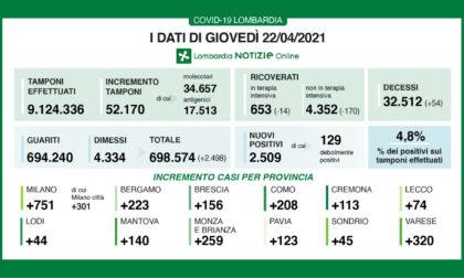Ancora un netto calo di ricoveri Covid in Lombardia: -170 (e -14 in Terapia intensiva)