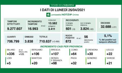 Covid: in Lombardia ancora in calo i ricoveri
