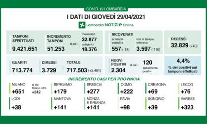 Covid: in Lombardia oggi 2.304 tamponi positivi