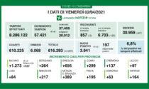 Covid: altri 123 ricoverati in meno in Lombardia