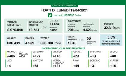 Covid: in Lombardia continuano a scendere i ricoveri