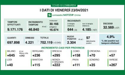 Covid: continua il veloce calo dei ricoveri in Lombardia