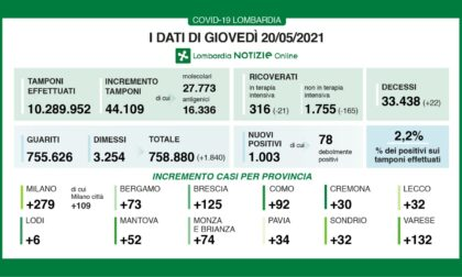 Covid Lombardia: 1.003 positivi, la percentuale sale al 2,2%