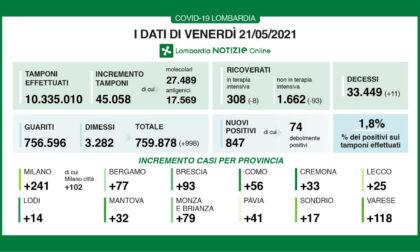 Coronavirus, bollettino Regione Lombardia 21 maggio: 847 casi e 11 morti