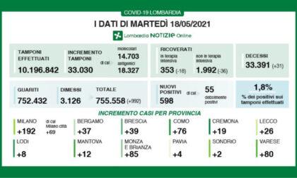Covid Lombardia: scende ancora la percentuale dei positivi sui tamponi, oggi è all'1,8%