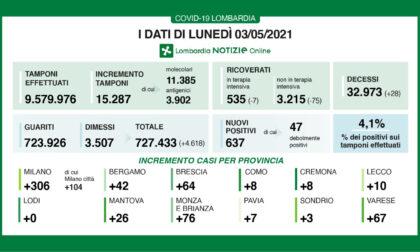 """Covid: in Lombardia """"solo"""" 637 tamponi positivi"""