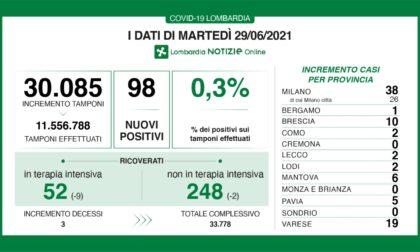 Covid Lombardia: a fronte di 30mila tamponi effettuati solo lo 0,3% è positivo, i dati di martedì 29 giugno 2021