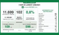 Covid: in Lombardia solo 109 positivi in 24 ore