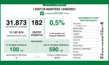 Calo costante dei positivi in Lombardia. La maglia nera non è  della Città metropolitana