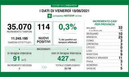 Covid: in Lombardia oggi solo 114 positivi