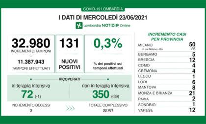 Covid: solo 131 tamponi positivi in Lombardia