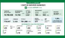 Covid Lombardia: meno di mille ricoverati in reparto e meno di duecento nelle terapie intensive