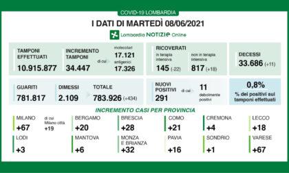 Covid in Lombardia i nuovi positivi sono meno dell'1 per cento MARTEDI' 8  GIUGNO