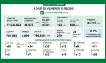 Covid: in Lombardia solo 270 tamponi positivi