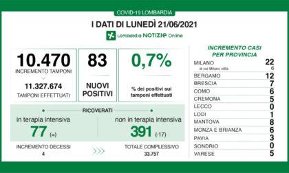 Covid: solo 22 tamponi positivi a Milano e provincia
