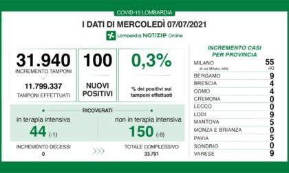 Covid Lombardia: ci sono 100 nuovi positivi, i dati di mercoledì 7 luglio 2021